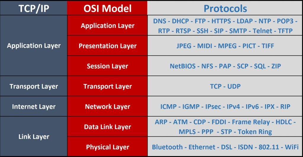 N10-007 Compare and contrast the following ports and protocols