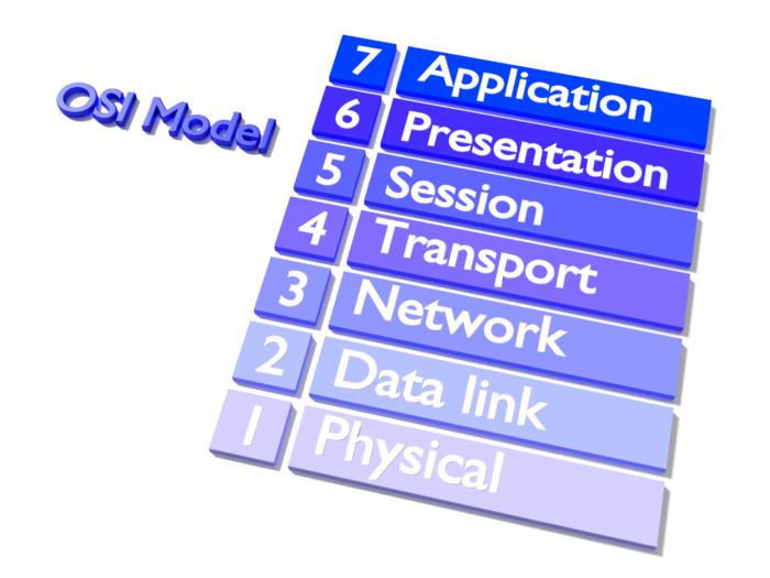 N10-007 Analyze a scenario and determine the corresponding OSI layer