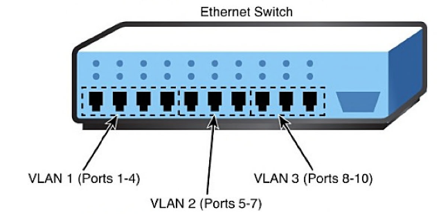 N10-007 Given a scenario, configure a switch using proper features